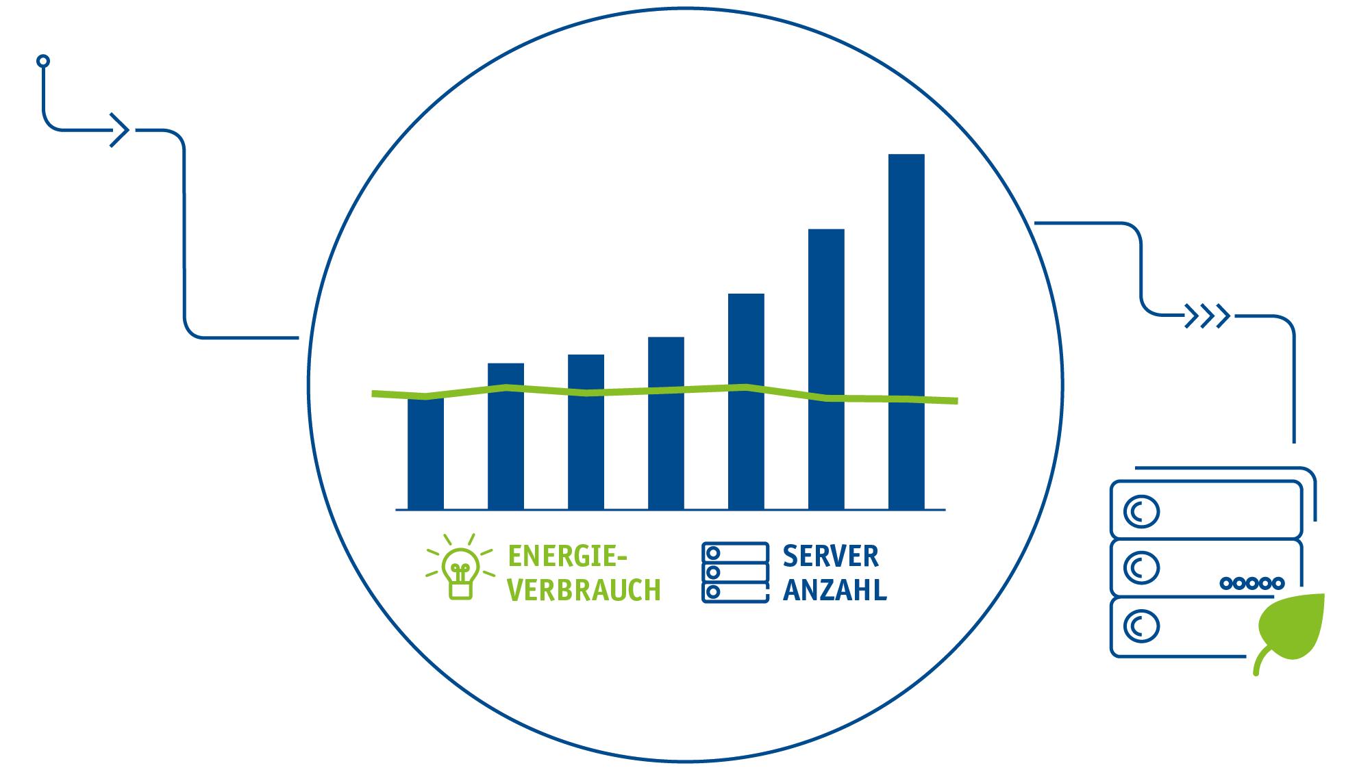 Gesunkener Energieverbrauch bei deutlich steigender Serveranzahl